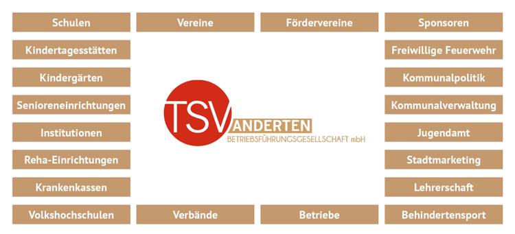 Netzwerk der TSV Anderten Betriebsführungsgesellschaft mbH