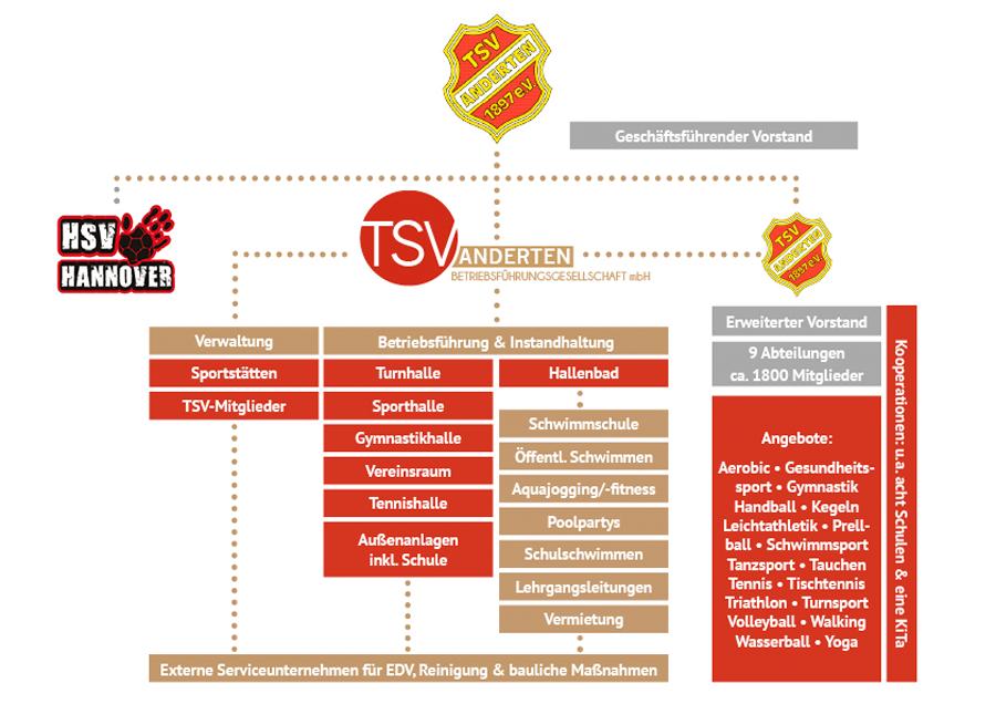 Organisationsstruktur der TSV Anderten Betriebsführungsgesellschaft mbH